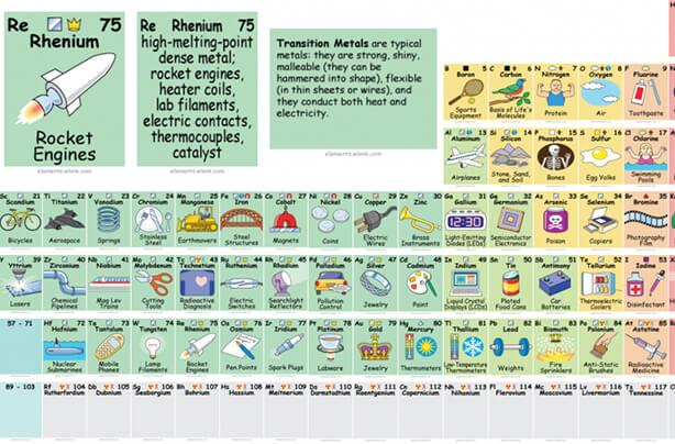 This awesome interactive periodic table shows how to actually use this awesome interactive periodic table shows how to actually use those elements urtaz Images