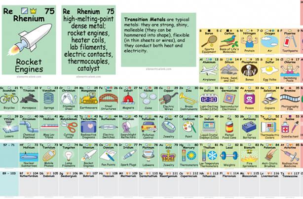 Interactive periodic table periodic table urtaz Choice Image