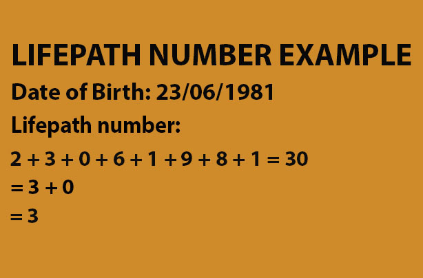 Find Your Life Path Number and Learn More About Your